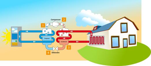 L'aérothermie au service de votre maison