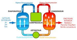 Schema du principe de pompe a chaleur