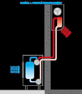 Schema de focntionnement PAC air/air