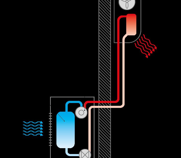 Le système de PAC air-air